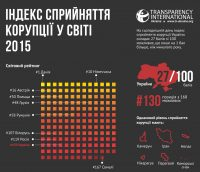 corruption_index_2015